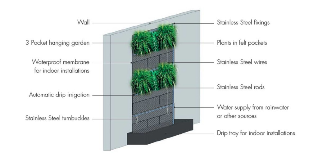 Wall Systems Product : Hanging gardens vertical quality materials